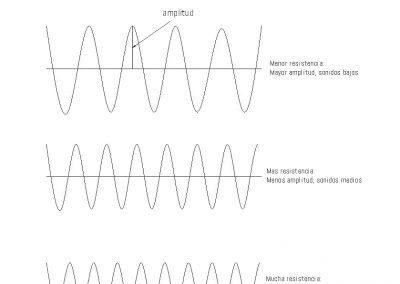 longitud-onda